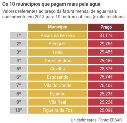 Tabela com os municípios com a água mais cara. VCD é o sétimo